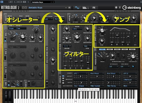 シンセサイザーでの「音作りの流れ」です。オシレーター、フィルター、アンプが基本的な流れとなります。