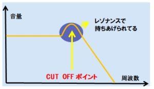 レゾナンスの概念図