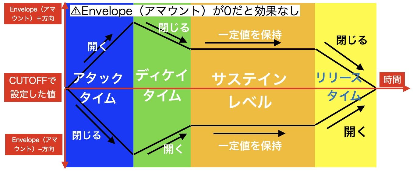 フィルター ADSR 動作概念図