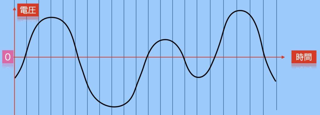 音のデジタル化、サンプリング(標本化)のイメージ。