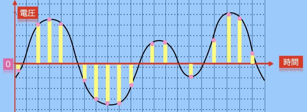 音のデジタル化、量子化のイメージ