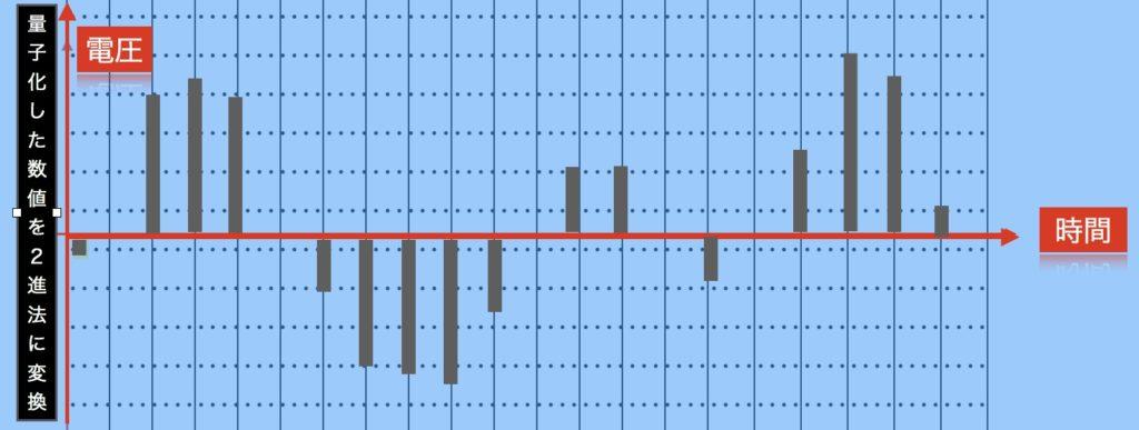 音のデジタル化、符号化のイメージ。