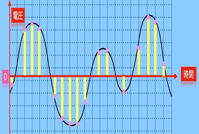 「デジタル音楽って、だから何? 」のアイキャッチ画像
