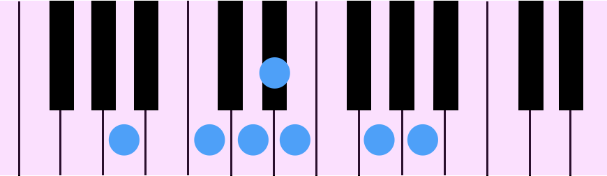 A Blue Note Scale(Aブルー・ノート・スケール)をピアノの鍵盤で示したものです。