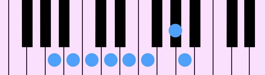 A Harmonic Minor Diatonic Scale(Aハーモニック・マイナー・ダイアトニック・スケール)をピアノの鍵盤で示したものです。