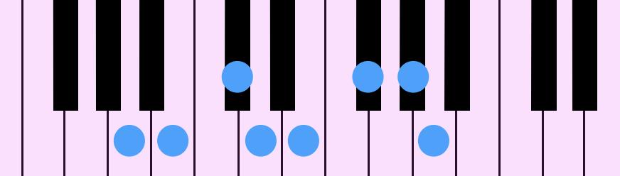 A Major Diatonic Scale(Aメジャー・ダイアトニック・スケール)をピアノの鍵盤で示したものです。