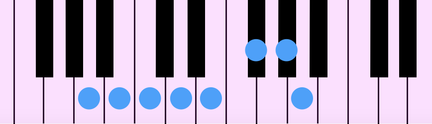 A Melodic Minor Diatonic Scale(Aメロディック・マイナー・ダイアトニック・スケール)をピアノの鍵盤で示したもの。主に上行形で使われます。