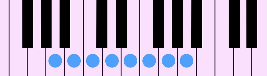 A Natural Minor Diatonic Scale(Aナチュラル・マイナー・ダイアトニック・スケール)をピアノの鍵盤で示したものです。クラシックではAメロディック・マイナー・ダイアトニック・スケールの下行形としても使われます。