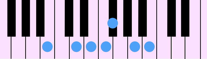 B Blue Note Scale(Bブルー・ノート・スケール)をピアノの鍵盤で示したものです。