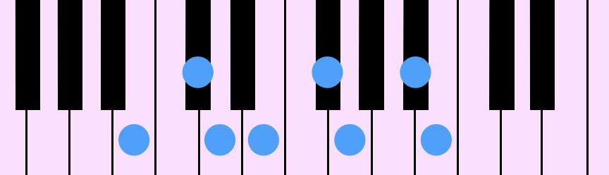 B Harmonic Minor Diatonic Scale(Bハーモニック・マイナー・ダイアトニック・スケール)をピアノの鍵盤で示したものです。