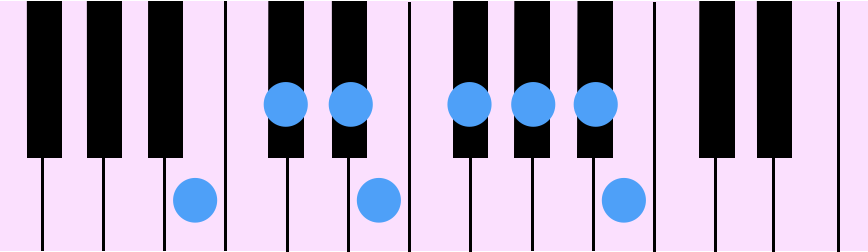 B Major Diatonic Scale(Bメジャー・ダイアトニック・スケール)をピアノの鍵盤で示したものです。