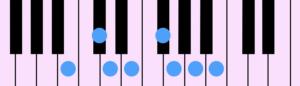 B Natural Minor Diatonic Scale(Bナチュラル・マイナー・ダイアトニック・スケール)をピアノの鍵盤で示したものです。クラシックではBメロディック・マイナー・ダイアトニック・スケールの下行形としても使われます。