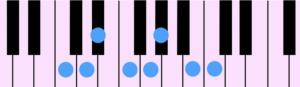 C Harmonic Minor Diatonic Scale(Cハーモニック・マイナー・ダイアトニック・スケール)をピアノの鍵盤で示したものです。