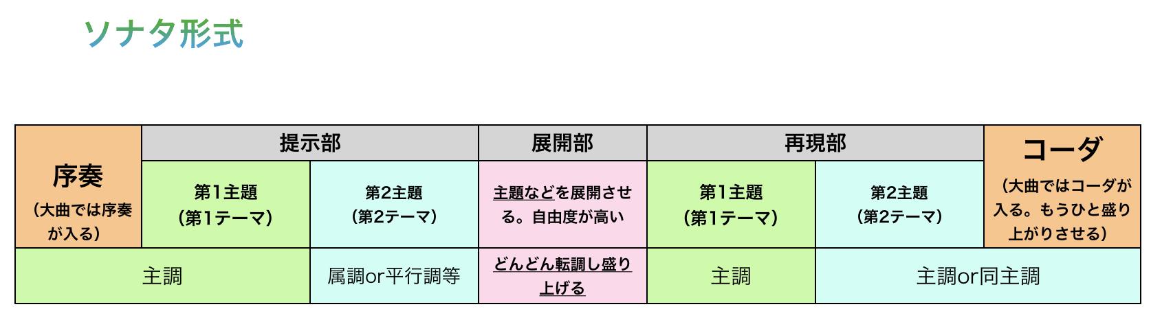 ソナタ形式のイメージ図