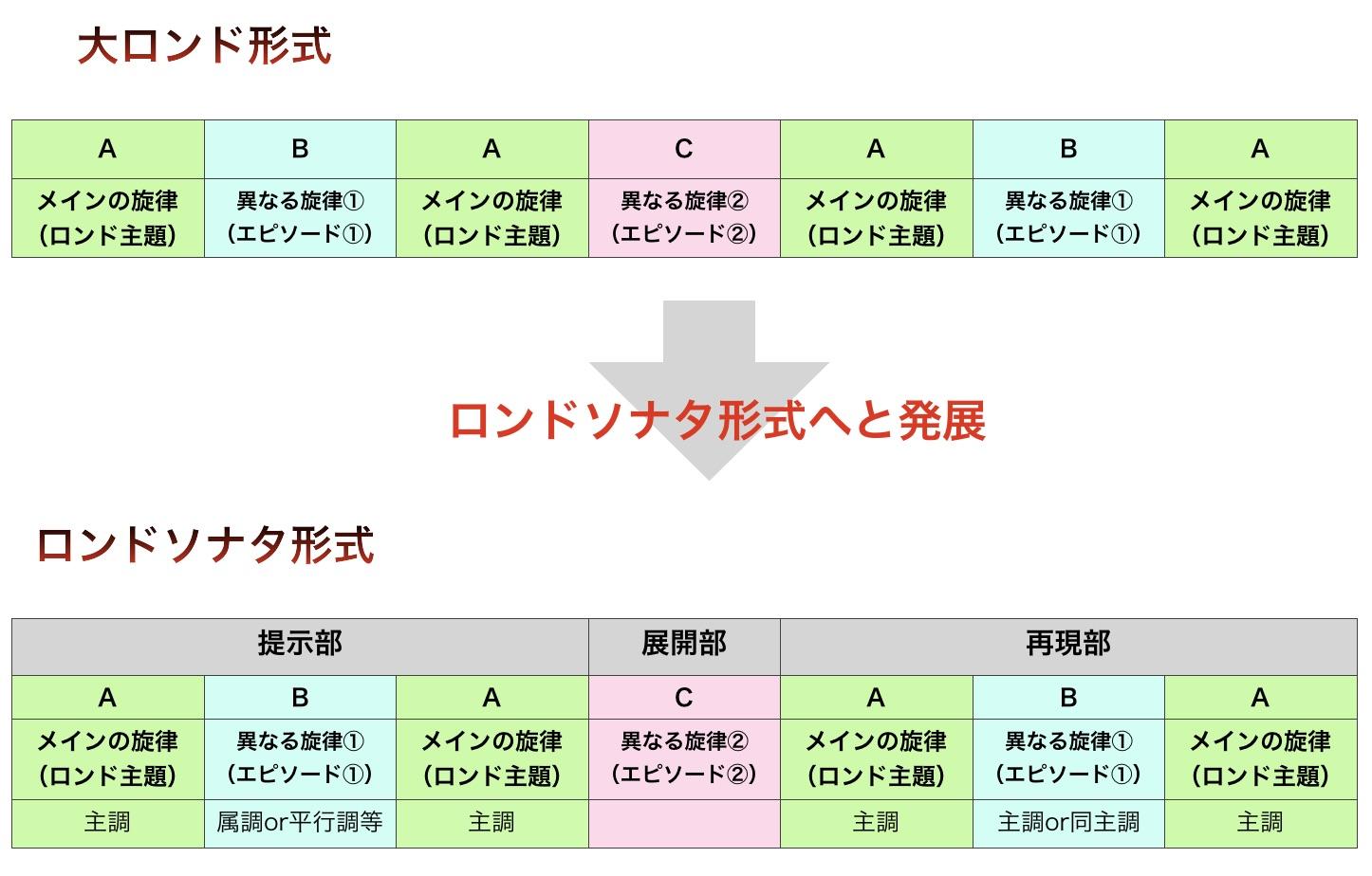 「大ロンド形式からロンドソナタ形式へと発展」の図