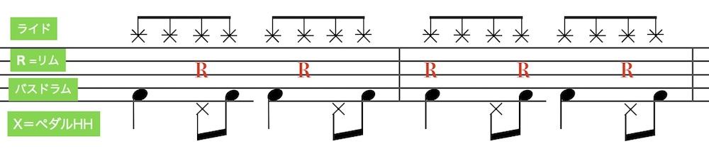 ボサノバ のドラムパターン5(Bossa Nova drum pattern 5)