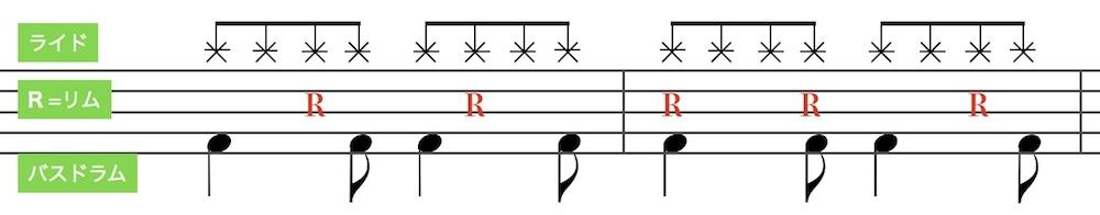 ボサノバ のドラムパターン6(Bossa Nova drum pattern 6)