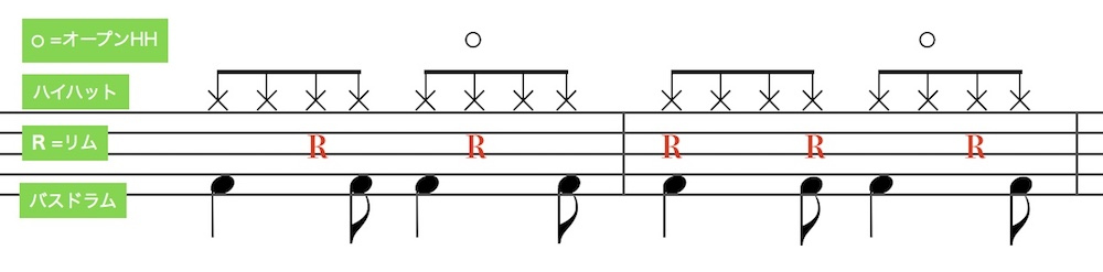 ボサノバ のドラムパターン4(Bossa Nova drum pattern 4)