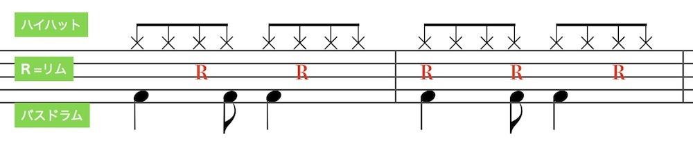 ボサノバ の基本ドラムパターン1(Bossa Nova basic drum pattern 1)
