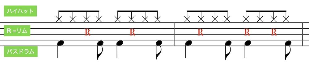 ボサノバ の基本ドラムパターン3(Bossa Nova basic drum pattern 3)