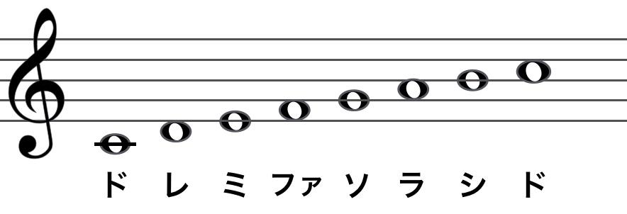 ト音記号を使用。五線譜上に「ドレミファソラシド」を表記。