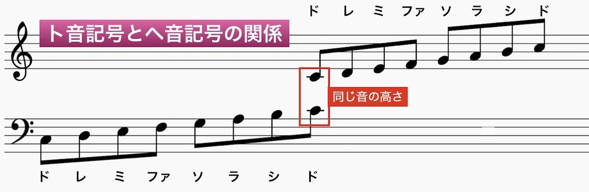 ト音記号とヘ音記号の関係を五線譜上で表したもの。