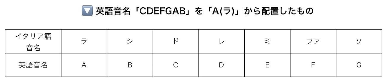 英語音名を「A(ラ)」から配置した表